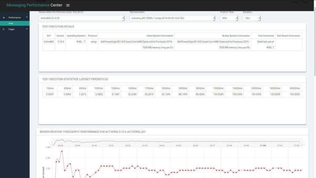 messaging performance tool